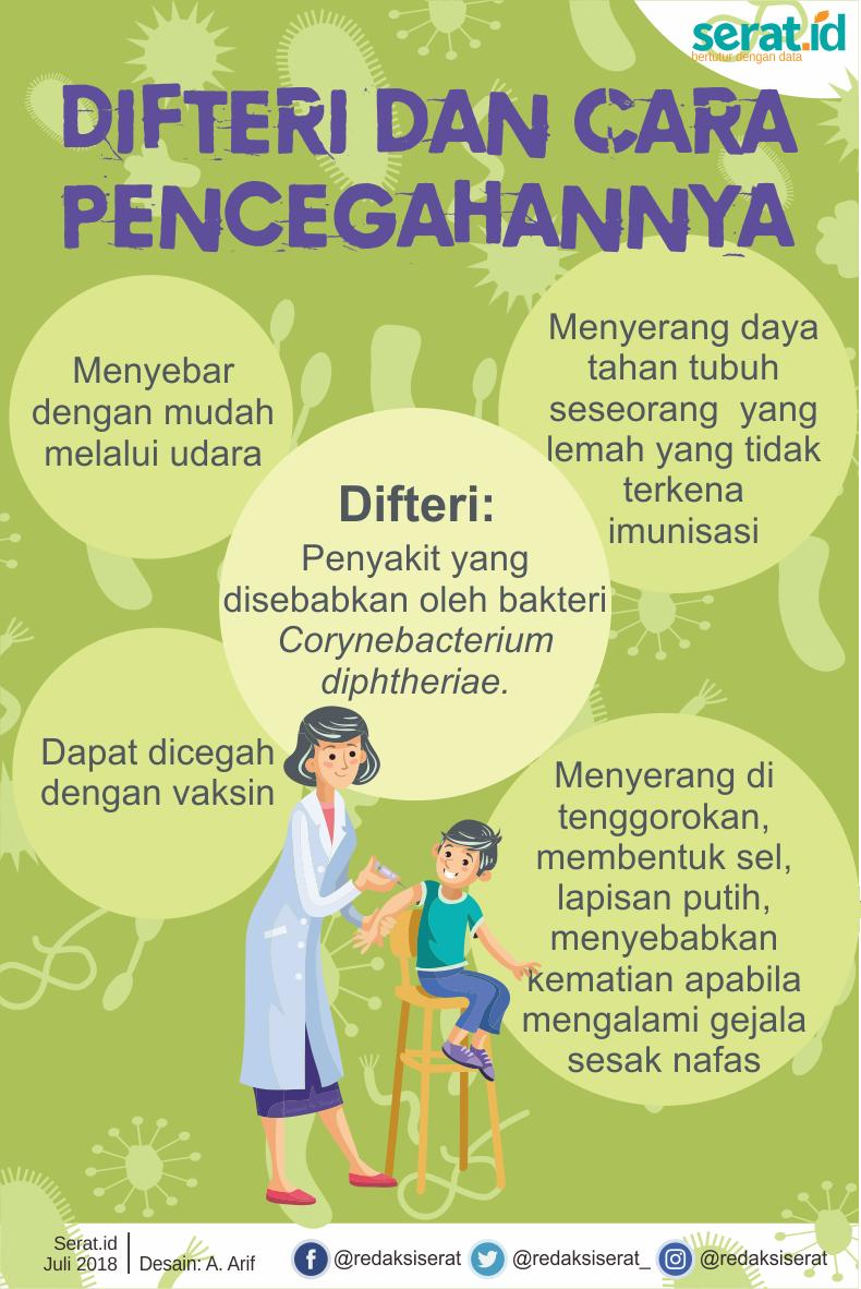 Infografis Difteri dan Cara Pencegahannya